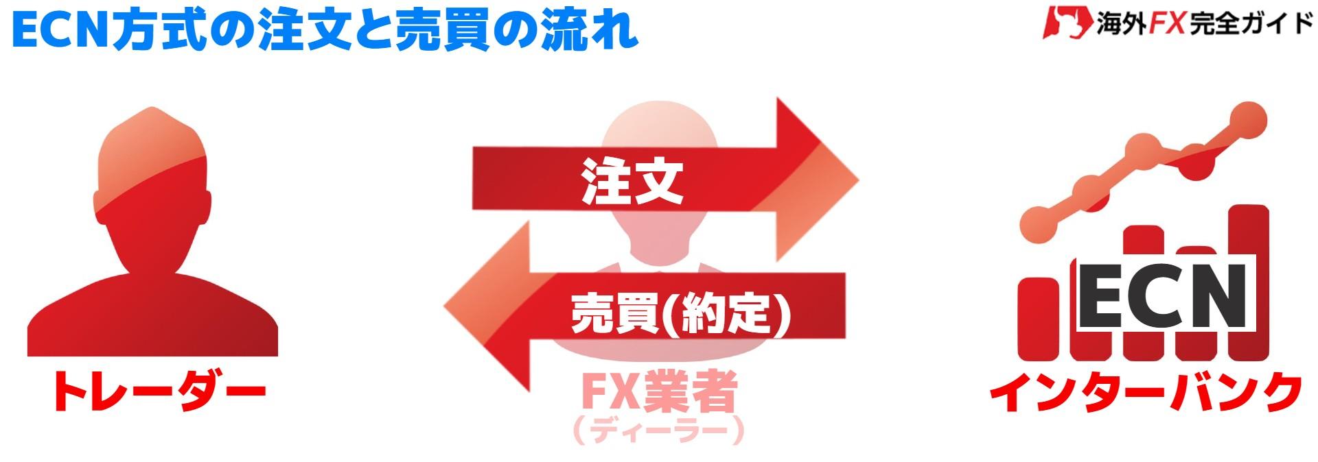 ECN方式の取引の流れ