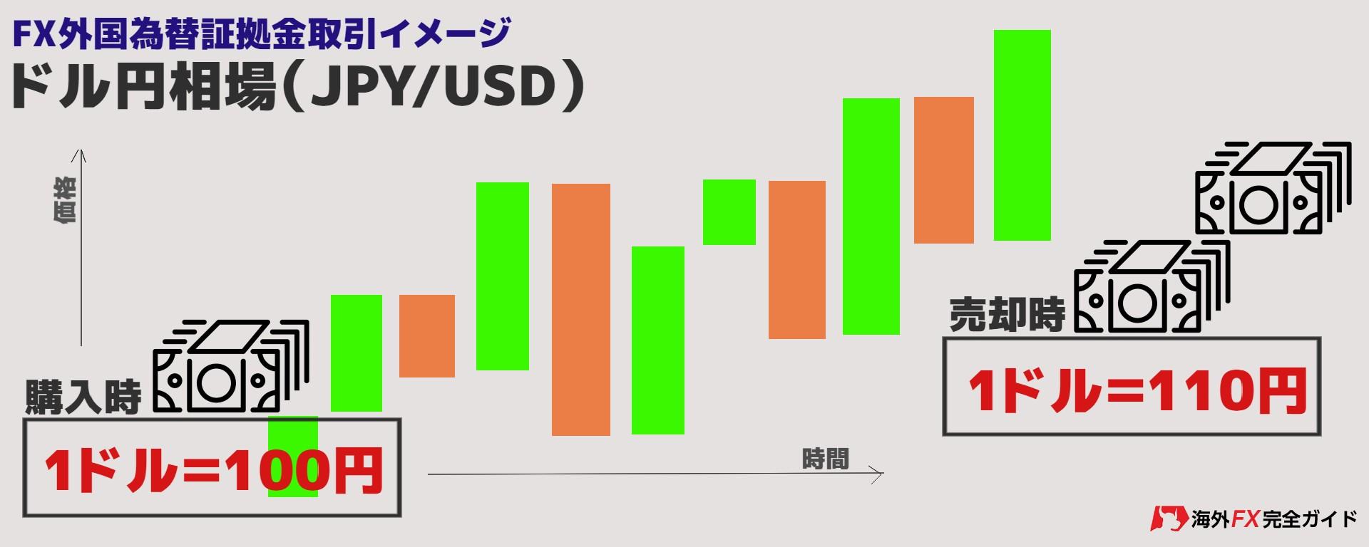 ドル円相場売買イメージ