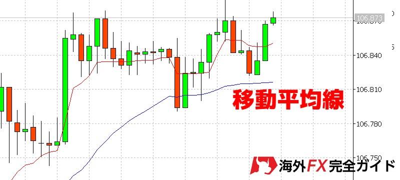 海外FXの移動平均線