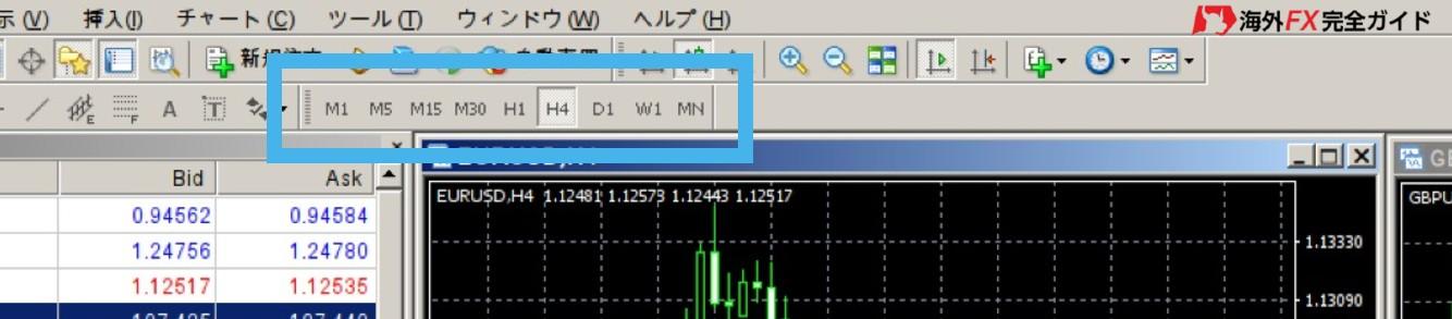 XMのMT4で表示期間を変更